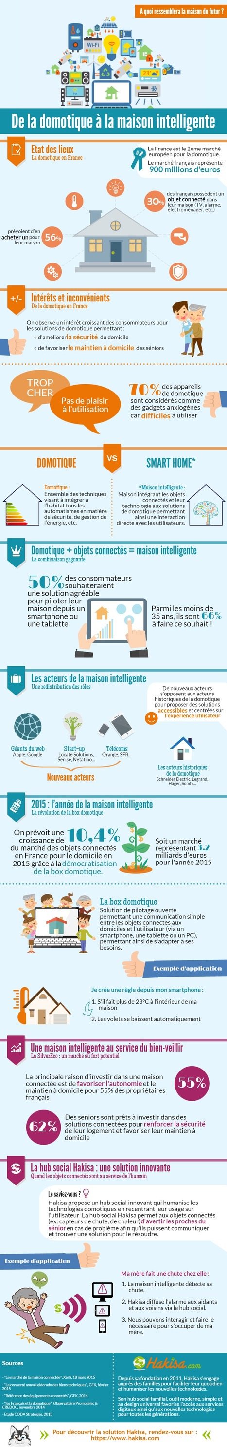 En partant de la domotique on arrive à la maison intelligente #infographie | Hightech, domotique, robotique et objets connectés sur le Net | Scoop.it