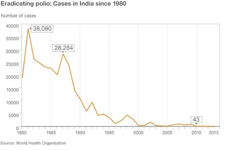 How India managed to eradicate polio | Amazing Science | Scoop.it
