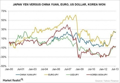"Does ""Abenomics"" mean a new era of yen depreciation? » Market Realist 