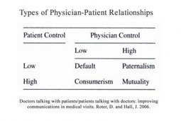 """Poor Physician-Patient Communication – Is """"Lack of Time"""" Really theProblem? 