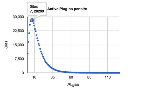The honest Truth about Plugin Testing • Yoast | WORDPRESS | Scoop.it