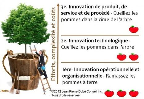 L'arbre de l'innovation : Où, quand et comment innover? | Développement personnel | Scoop.it