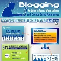 Blogging: An Option to Reach a Wider Audience and Create Brand Awareness | Visual.ly | INFOGRAPHICS | Scoop.it