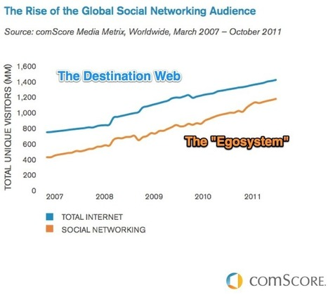 It's a Small World After All: The Top Global Web Trends - Brian Solis | Social Networks & Social Media by numbers | Scoop.it