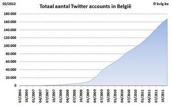 B.V.L.G.: Belgian Social Media Monitor - november 2012 | Social Media & sociaal-cultureel werk | Scoop.it