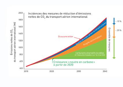 Un accord mondial sur les émissions de CO2 des futurs aéronefs   territoires durables   Scoop.it