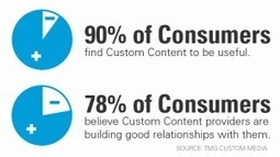 The New Imperative -- Audience-Centric Content | Search Marketing by Lagiirafe | Scoop.it