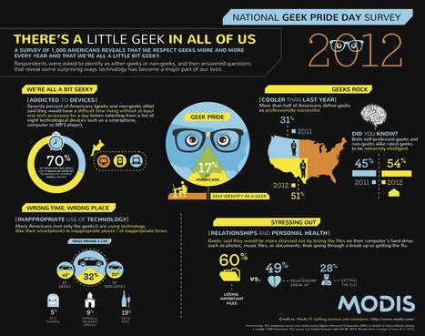 Geek Pride Day Survey 2012 | All Geeks | Scoop.it