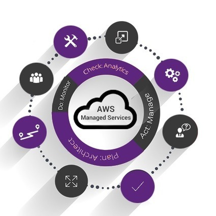 AWS Managed Services | Amazon Manged Web Services | Managed AWS | Software Solutions | Scoop.it