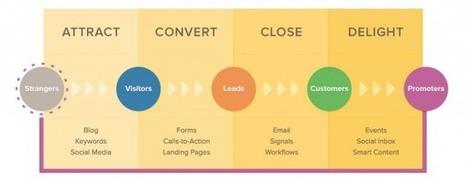 L'Inbound Marketing pour convertir vos visiteurs en clients   Au fil du Web   Scoop.it