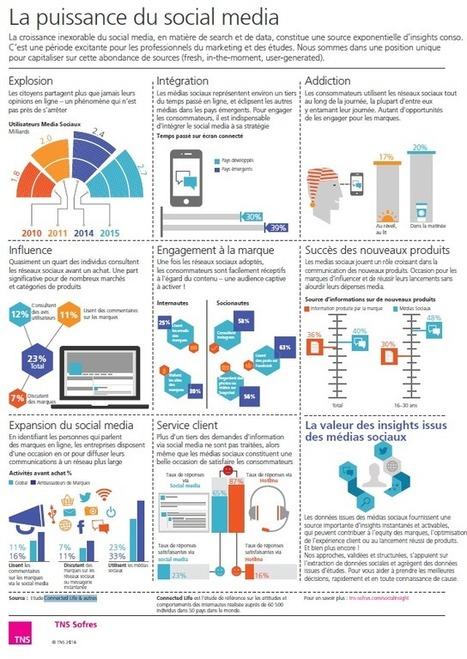 [Infographie] La puissance du Social Média | Mon Community Management | Scoop.it
