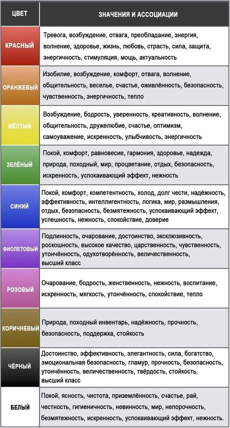 Цветовая психология: полный гид для маркетологов - CMS Magazine | Webinars (Вебинары) | Scoop.it