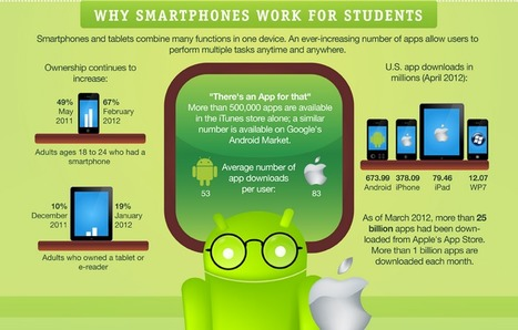 Connecting Apps & Education - A Look at Smartphones/Tablets in Education (Infographic) | 21st Century Concepts-Technology in the Classroom | Scoop.it