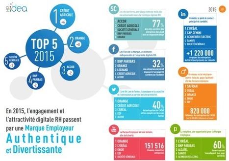 Étude : l'attractivité digitale RH des entreprises du CAC 40 - Blog du Modérateur | Le Marketing Digital par François Scheid | Scoop.it