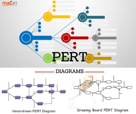 PERT Charts on Keynote – Intuitive, Visual and Vibrant | Apple Keynote Slides For Sale | Scoop.it
