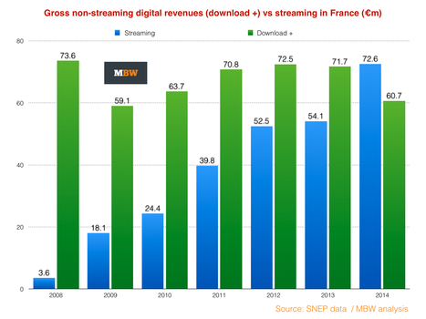 Streaming set to surpass all-time download record in France | Veille musique, industrie musicale | Scoop.it