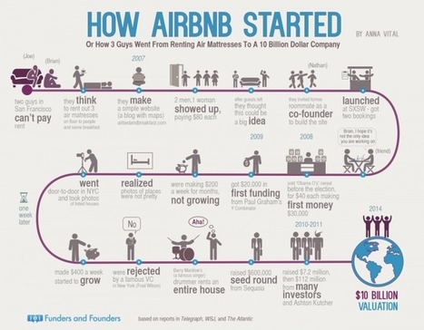 Discussion: How #Airbnb became a unicorn #Infographic #sharingeconomy | ALBERTO CORRERA - QUADRI E DIRIGENTI TURISMO IN ITALIA | Scoop.it