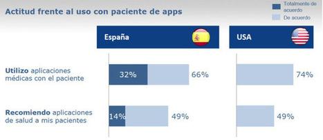 Hábitos digitales del Médico de Familia Español. Jose Avila en SoMaMFyC | eSalud Social Media | Scoop.it