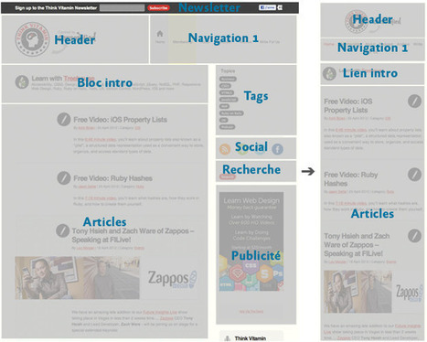 Responsive webdesign : adapter un site à toutes les résolutions[ Usaddict: Ressources sur l'ergonomie des interfaces (le blog Usabilis)] | Ergonomie web, IHM & UX | Scoop.it