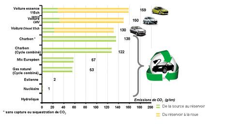 L'impact Environnemental de la Voiture Electrique | Ecoparc mobilité | Scoop.it