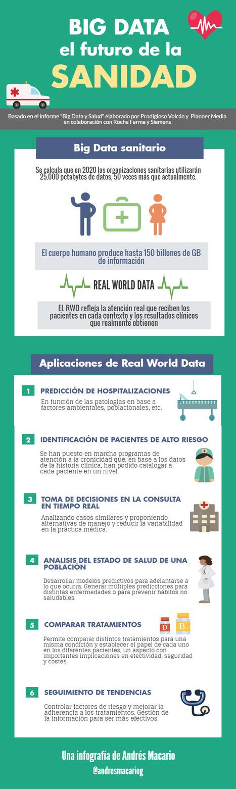 El futuro de la Salud está en los datos #infografia - Andres Macario | Fisioterapia y eSalud | Scoop.it
