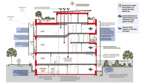Passive house: A road map for radically reducing energy consumption?   GreenBuilding   Scoop.it