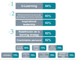 12 Tendencias de Aprendizaje y Desarrollo 2013-2015 | Learning | Scoop.it