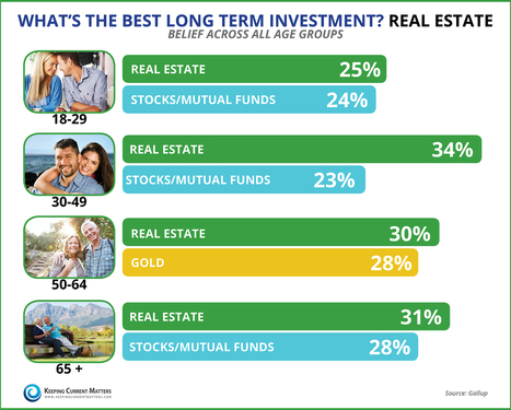 What is the Best Long Term Investment? Real Estate [INFOGRAPHIC] | Keeping Current Matters | Broker In Charge for A&Z Residential Properties Inc. & Wilkinson & Associates Real Estate Powered by ERA | Scoop.it