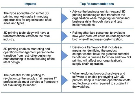 Strategic Technology Trends — 3D Printing Transforms Organizations | 1012 ICT ASSIGNMENT 1 | Scoop.it