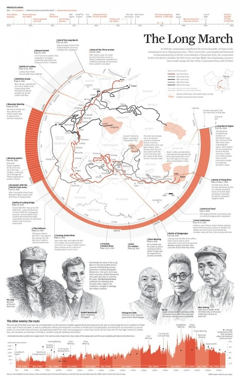 INFOGRAPHIC: The Long March | South China Morning Post | IB: Authoritarian States | Scoop.it