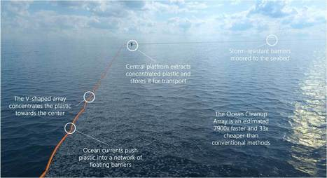 The Ocean Cleanup | Intermediate news | Scoop.it