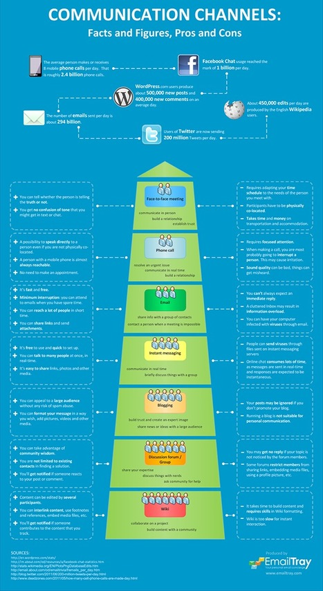 Communication Channels Infographic: Facts and Figures, Pros and Cons   Communication and society 2.0   Scoop.it