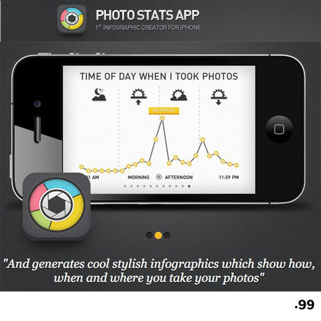 Photo Stats App will make your iPhone Photo-Life in to an Infographic! | visual data | Scoop.it