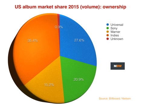 Independent labels trounce UMG, Sony and Warner in US market shares - Music Business Worldwide | Music Business - What's Up? | Scoop.it