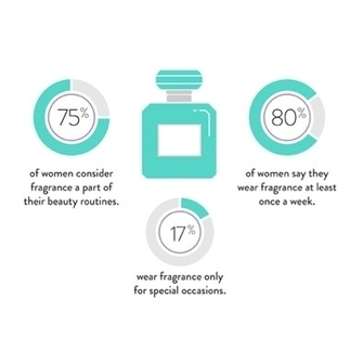 Fragrance Proves Essential to Beauty Routines   beauty   Scoop.it