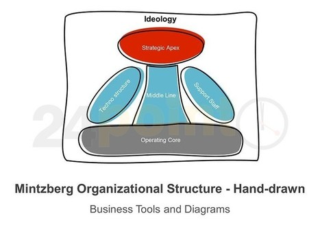 Mintzberg Organizational Structure - Hand-drawn PPT Slides | PowerPoint Presentation Tools and Resources | Scoop.it