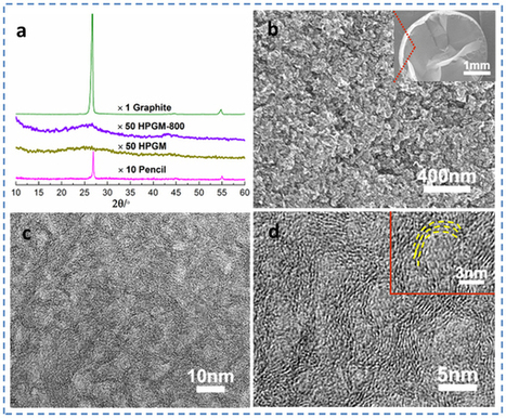 Towards ultrahigh volumetric capacitance: graphene derived highly dense but porous carbons for supercapacitors : Scientific Reports : Nature Publishing Group   Other World   Scoop.it