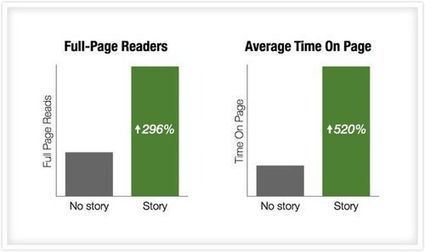 Storytelling: How To Get People To Read Your Content -- By 300% More! | Just Story It! Biz Storytelling | Scoop.it
