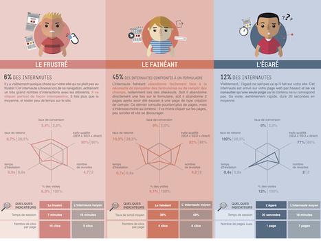 Impulsif, fidèle, pressé… 16 profils de consommateurs dans l'e ... - Frenchweb.fr   Philippe Malbrunot Conseil   Scoop.it