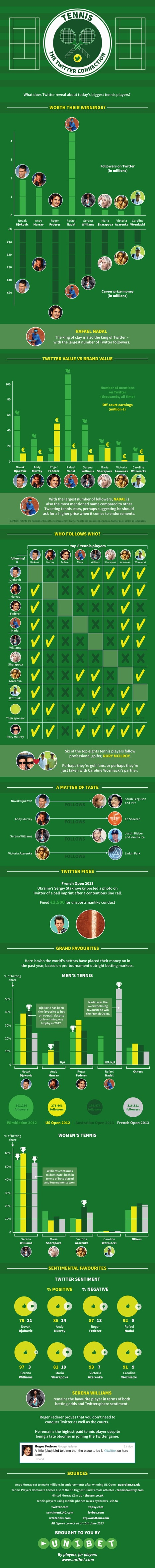 Tennis: The Twitter Connection [INFOGRAPHIC] - AllTwitter | Wimbledon | Scoop.it