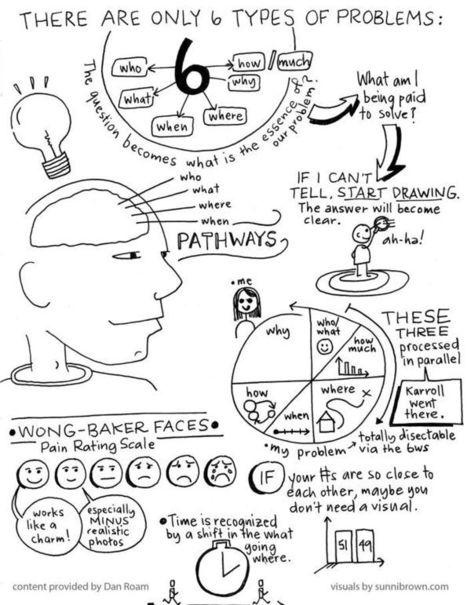 Graphic Facilitation & Visual Coaching | Coaching & education | Scoop.it