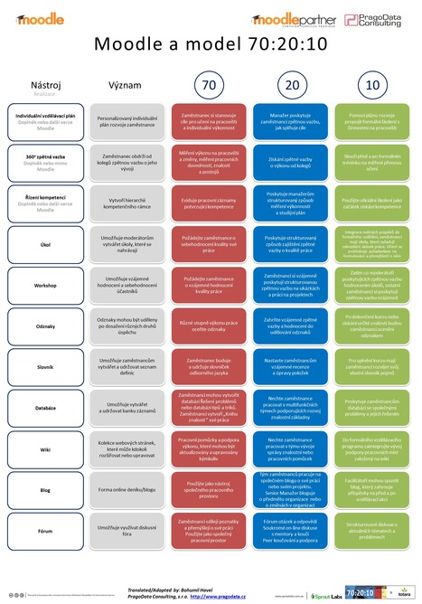 Moodle a vzdělávací rámec 70:20:10 | Blog | O Moodle a možná víc | Scoop.it