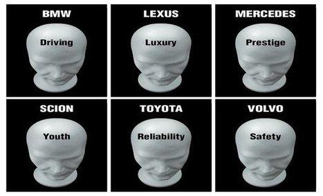 5 Brand Positioning Models   Branding Strategy Insider   brand   Scoop.it