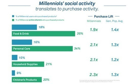 Millennials More Likely to Purchase What They Share on Social | Digital & Social Media | Scoop.it