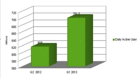 Facebook Mobile users Statistics for social media marketing     Social Media Marketing Internet marketing analysis   Scoop.it