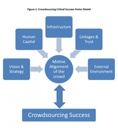 How to Run a Successful Crowdsourcing Project | iRevolution | Augmented Collective Intelligence | Scoop.it