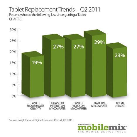 Wi-Fi usage on smartphones growing, tablets replacing TVs   ZDNet   Publishing Digital Book Apps for Kids   Scoop.it