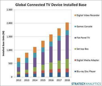 Global Connected TV Device Ownership Passes 1bn Units | VideoNet | Audiovisual Interaction | Scoop.it
