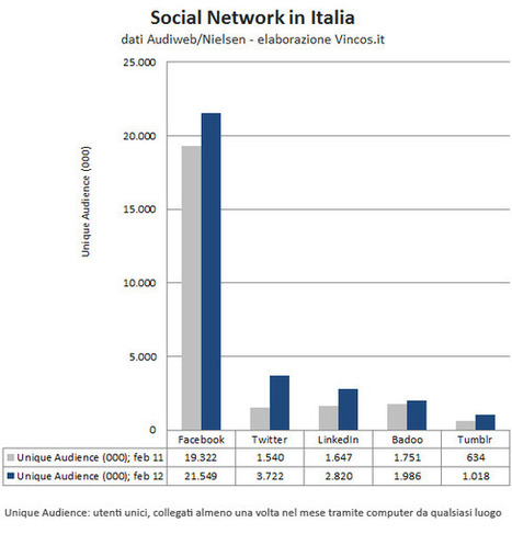 Twitter gonfiato. Pinterest piccolo. Gplus misterioso. La verità sui social media in Italia | Officina Gourmand | Scoop.it