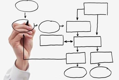 Meccanismi organizzativi | Il giornale delle pmi | Scoop.it